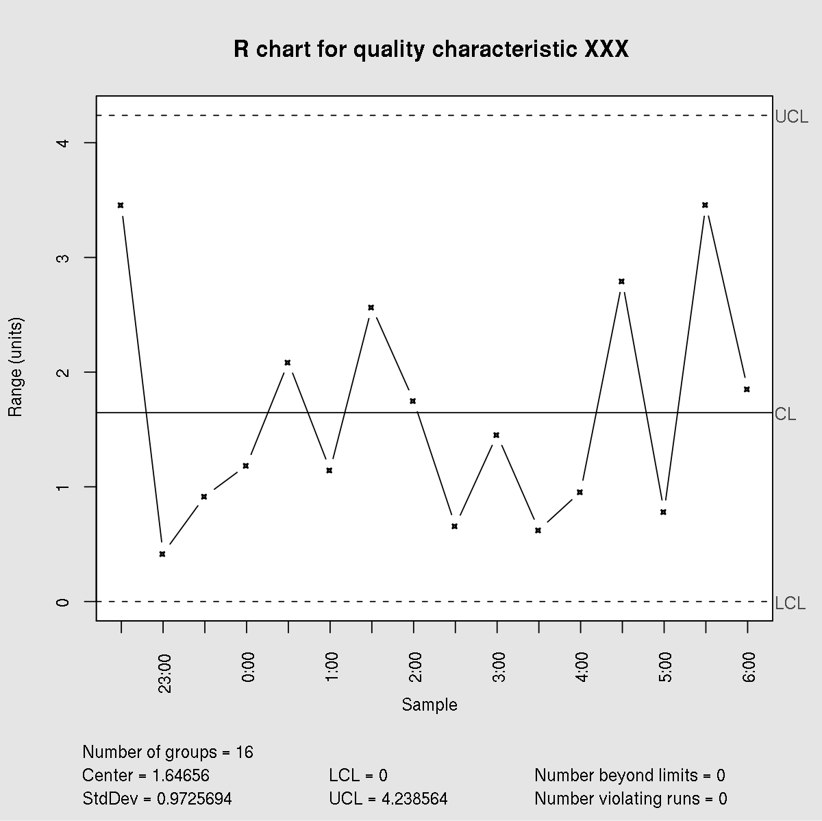how to manually calculate standard deviation in r